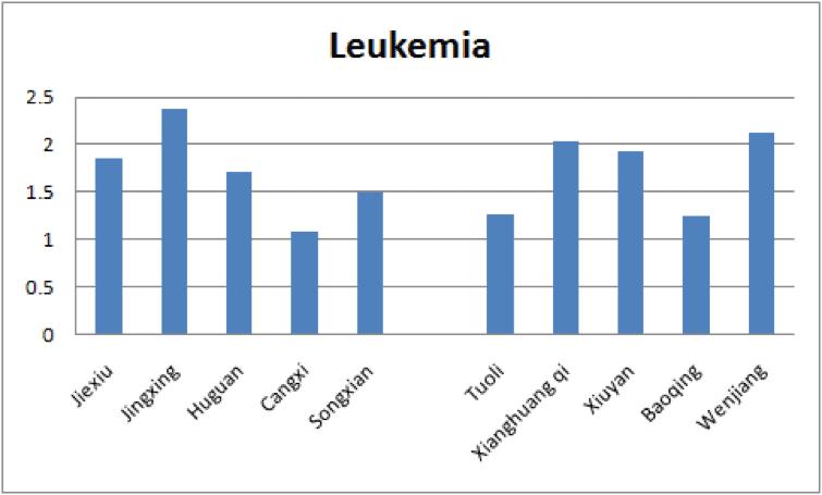 Tuoli-leucemie-studiul-china